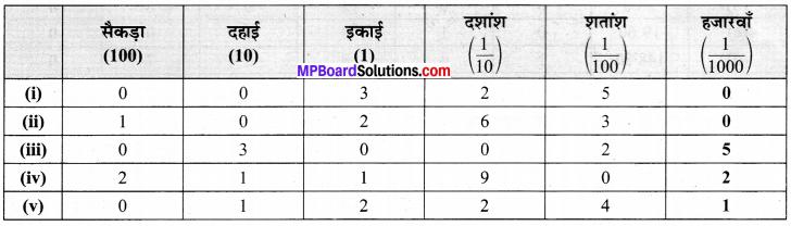 MP Board Class 6th Maths Solutions Chapter 8 दशमलव Ex 8.2 image 2