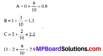 MP Board Class 6th Maths Solutions Chapter 8 Decimals Ex 8.1 13
