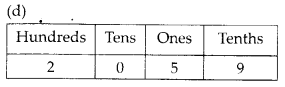 MP Board Class 6th Maths Solutions Chapter 8 Decimals Ex 8.1 14