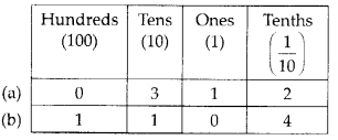 MP Board Class 6th Maths Solutions Chapter 8 Decimals Ex 8.1 2