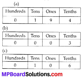 MP Board Class 6th Maths Solutions Chapter 8 Decimals Ex 8.1 3