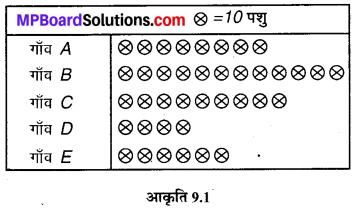 MP Board Class 6th Maths Solutions Chapter 9 आँकड़ों का प्रबंधन Ex 9.2 image 2
