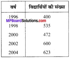 MP Board Class 6th Maths Solutions Chapter 9 आँकड़ों का प्रबंधन Ex 9.2 image 3