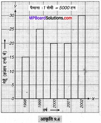 MP Board Class 6th Maths Solutions Chapter 9 आँकड़ों का प्रबंधन Ex 9.3 image 1