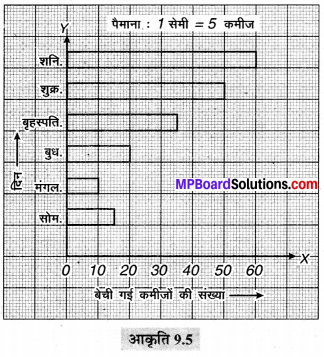 MP Board Class 6th Maths Solutions Chapter 9 आँकड़ों का प्रबंधन Ex 9.3 image 2