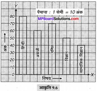 MP Board Class 6th Maths Solutions Chapter 9 आँकड़ों का प्रबंधन Ex 9.3 image 3