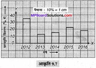 MP Board Class 6th Maths Solutions Chapter 9 आँकड़ों का प्रबंधन Ex 9.3 image 5