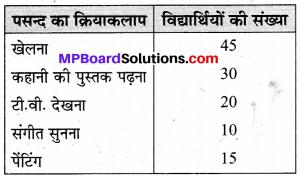 MP Board Class 6th Maths Solutions Chapter 9 आँकड़ों का प्रबंधन Ex 9.4 image 1