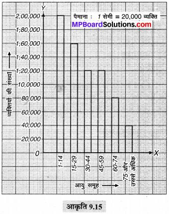 MP Board Class 6th Maths Solutions Chapter 9 आँकड़ों का प्रबंधन Ex 9.4 image 8