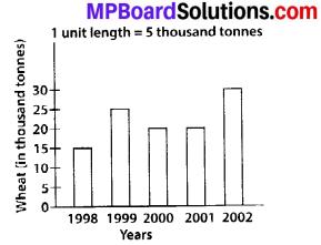 MP Board Class 6th Maths Solutions Chapter 9 Data Handling Ex 9.3 1