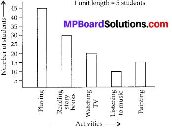MP Board Class 6th Maths Solutions Chapter 9 Data Handling Ex 9.4 2