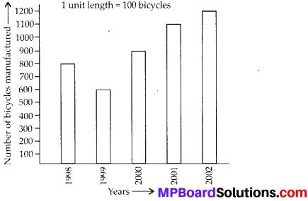 MP Board Class 6th Maths Solutions Chapter 9 Data Handling Ex 9.4 6