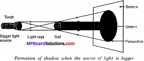 MP Board Class 6th Science Solutions Chapter 11 Light, Shadows and Reflections 7