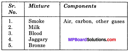 MP Board Class 6th Science Solutions Chapter 5 Separation of Substances img 8