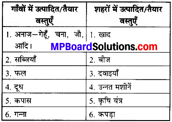 MP Board Class 6th Social Science Solutions Chapter 4 पारस्परिक निर्भरता img 1
