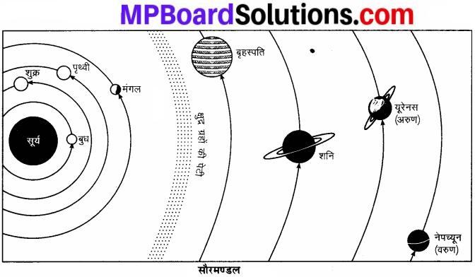 MP Board Class 6th Social Science Solutions Chapter 5 सौरमण्डल में हमारी पृथ्वी img 2