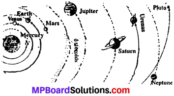 MP Board Class 6th Social Science Solutions Chapter 5 The Solar System and Our Earth 3a