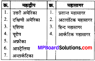 MP Board Class 6th Social Science Solutions Chapter 6 ग्लोब और मानचित्र img 1