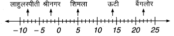 MP Board Class 7th Maths Solutions Chapter 1 पूर्णांक Ex 1.1 1