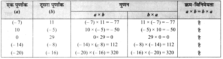 MP Board Class 7th Maths Solutions Chapter 1 पूर्णांक Ex 1.2
