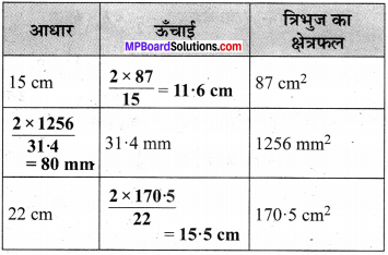 MP Board Class 7th Maths Solutions Chapter 11 परिमाप और क्षेत्रफल Ex 11.2 image 4