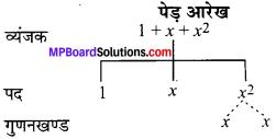 MP Board Class 7th Maths Solutions Chapter 12 बीजीय व्यंजक Ex 12.1 image 2