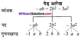 MP Board Class 7th Maths Solutions Chapter 12 बीजीय व्यंजक Ex 12.1 image 5