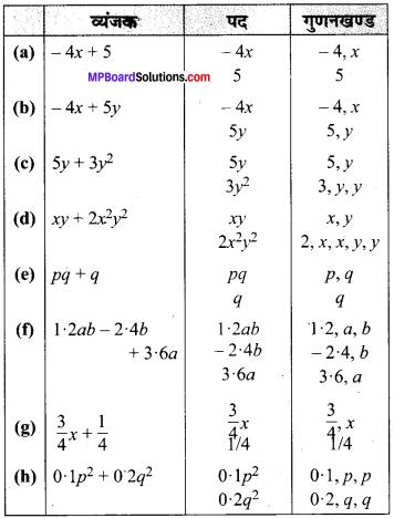 MP Board Class 7th Maths Solutions Chapter 12 बीजीय व्यंजक Ex 12.1 image 6