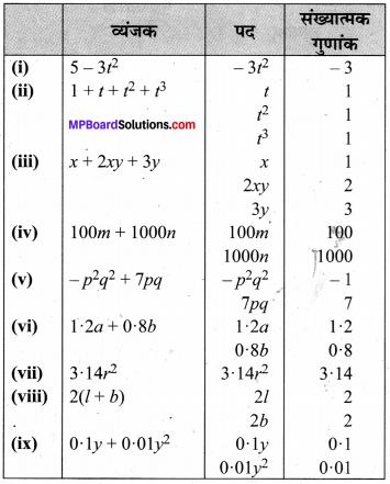MP Board Class 7th Maths Solutions Chapter 12 बीजीय व्यंजक Ex 12.1 image 7