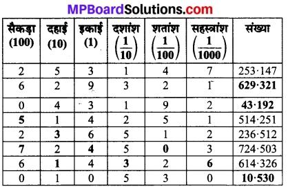 MP Board Class 7th Maths Solutions Chapter 2 भिन्न एवं दशमलव Ex 2. 4 5