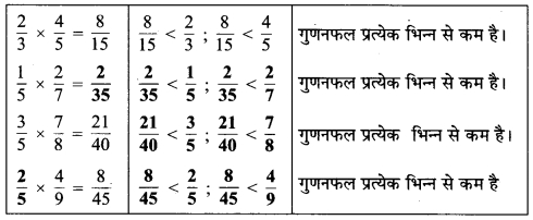 MP Board Class 7th Maths Solutions Chapter 2 भिन्न एवं दशमलव Ex 2.2 11