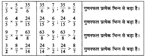 MP Board Class 7th Maths Solutions Chapter 2 भिन्न एवं दशमलव Ex 2.2 12
