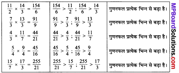 MP Board Class 7th Maths Solutions Chapter 2 भिन्न एवं दशमलव Ex 2.2 13