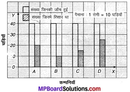 MP Board Class 7th Maths Solutions Chapter 3 आँकड़ो का प्रबंधन Ex 3.2 4