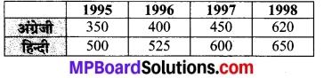 MP Board Class 7th Maths Solutions Chapter 3 आँकड़ो का प्रबंधन Ex 3.2 6