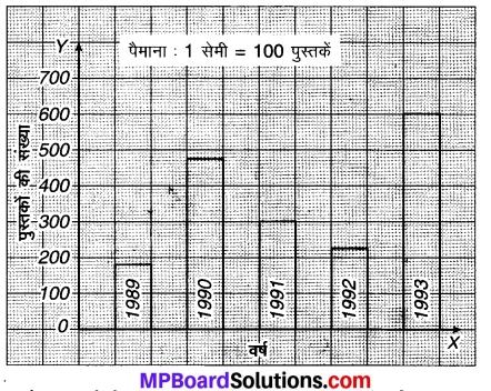 MP Board Class 7th Maths Solutions Chapter 3 आँकड़ो का प्रबंधन Ex 3.3 2