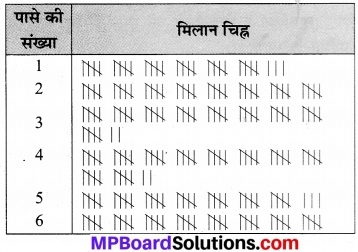 MP Board Class 7th Maths Solutions Chapter 3 आँकड़ो का प्रबंधन Ex 3.3 8