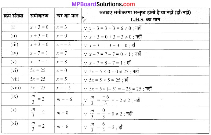 MP Board Class 7th Maths Solutions Chapter 4 सरल समीकरण Ex 4.1 1
