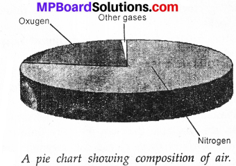 MP Board Class 7th Science Solutions Chapter 13 Motion and Time imageeeeee