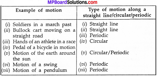 MP Board Class 7th Science Solutions Chapter 13 Motion and Time img 1