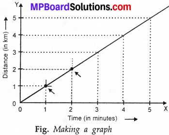 MP Board Class 7th Science Solutions Chapter 13 Motion and Time img 22