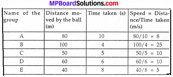 MP Board Class 7th Science Solutions Chapter 13 Motion and Time img 3