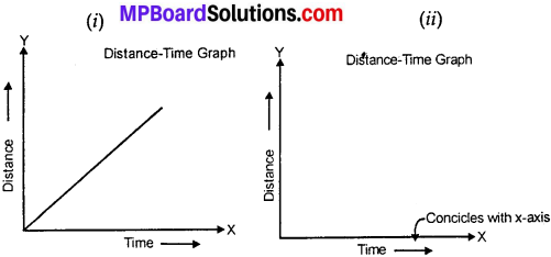 MP Board Class 7th Science Solutions Chapter 13 Motion and Time img 8