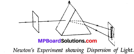 MP Board Class 7th Science Solutions Chapter 15 Light img 16