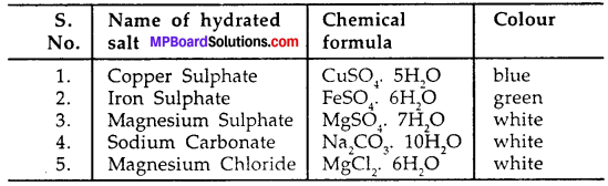 MP Board Class 7th Science Solutions Chapter 5 Acids, Bases and Salts img-11