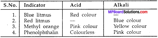 MP Board Class 7th Science Solutions Chapter 5 Acids, Bases and Salts img-12