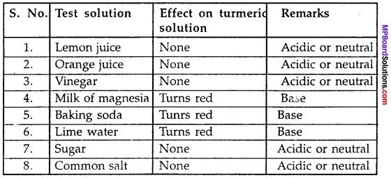 MP Board Class 7th Science Solutions Chapter 5 Acids, Bases and Salts img-4