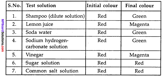 MP Board Class 7th Science Solutions Chapter 5 Acids, Bases and Salts img-5