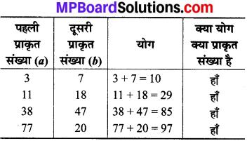 MP Board Class 8th Maths Solutions Chapter 1 परिमेय संख्याएँ Intext Questions img-1
