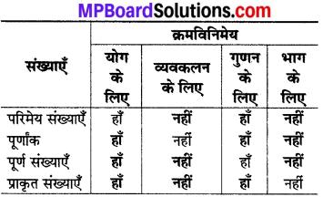 MP Board Class 8th Maths Solutions Chapter 1 परिमेय संख्याएँ Intext Questions img-17